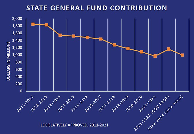 """According to Educate Nevada Now's final report, the amount of money the state contributes from its general fund to K-12 education has steadily decreased over the years, saying that, """"taxes passed in the name of education, do not always mean more funding for schools."""" Go to empowernevadasfuture.org to learn more."""