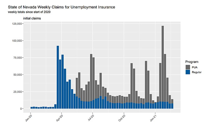This graph shows the number of initial jobless claims filed each week since the start of 2020.
