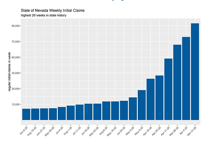 This graph provided by DETR Nevada on Friday shows the state of Nevada's all-time weekly highs for initial claims for unemployment insurance, all occurring during spring and summer 2020.