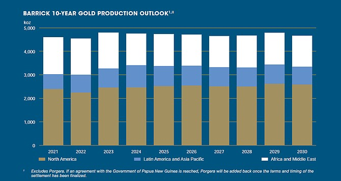 Barrick's 10-year gold production outlook is included within the company's annual report, issued March 19. Go to barrick.com/English/investors/annual-report to access it.
