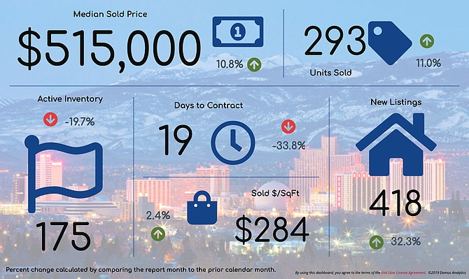 An overview of March's real estate stats for the Reno market, compared to the previous month.