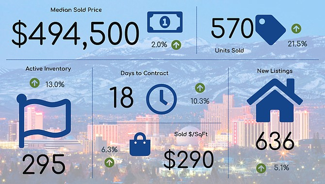 An overview of April's real estate stats for the Reno-Sparks market, compared to the previous month.