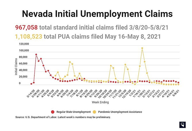 An overview of initial jobless claims filed in Nevada since the onset of the pandemic as of the week ending May 8, according to the most recent data provided by the Nevada Department of Employment, Training & Rehabilitation.