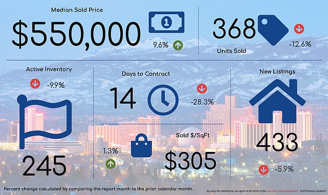 An overview of May's real estate stats for the Reno market, compared to the previous month.