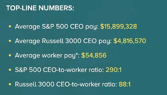 Snapshot of stats for Nevada CEO-to-worker pay ratio in 2020.