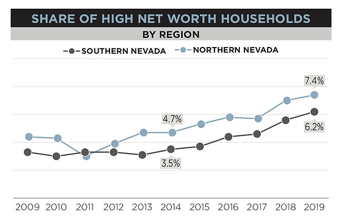 This graph from the new report shows the increase over the last decade in high-net-worth households in the northern and souther markets.