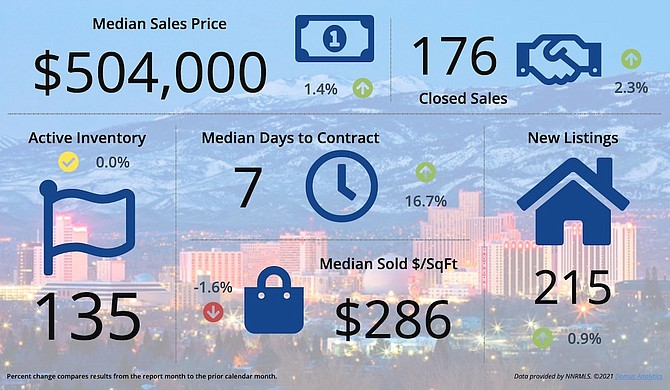An overview of September real estate stats for the Sparks/Spanish Springs market, compared to the previous month.