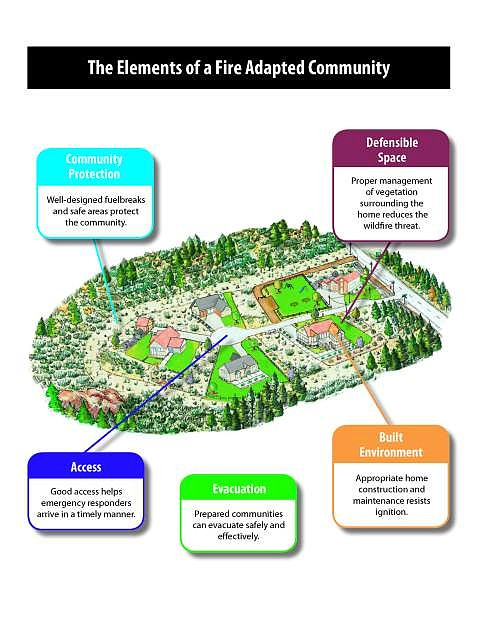 Participants can learn about the elements of a Fire- Adapted Community as shown in this diagram at Living With Fire Regional Conferences across the state this month.