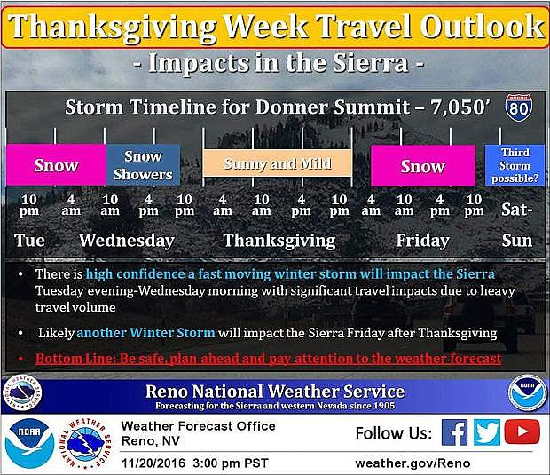 More snow is in the forecast this week, which may bring holiday-related travel impacts, according to the National Weather Service in Reno.