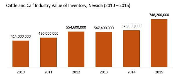 The cattle and calf industry value of inventory in Nevada increased from $414 million in 2010 to $748 million in 2015.