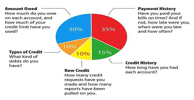 Graphic provided by http://paymycbfbill.com/credit-resources/your-credit-score/.