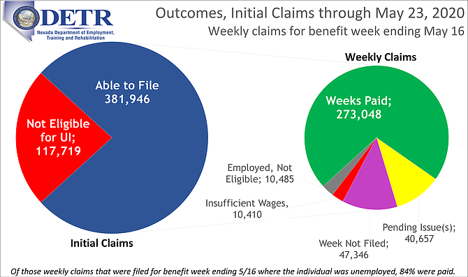 Weekly Claims Breakout, May 23.