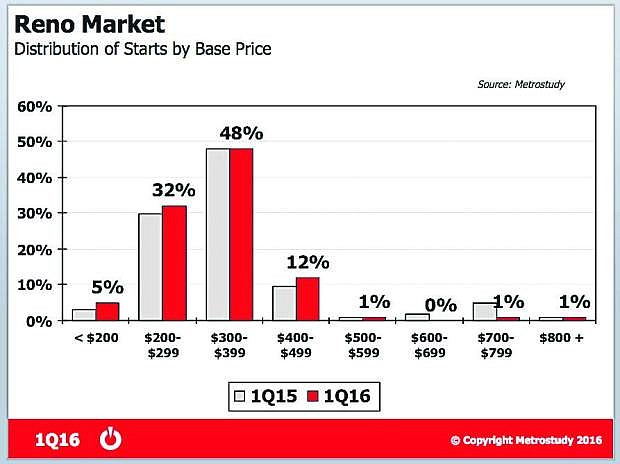 The chart shows new home starts in the Reno market, including some attached products such as townhomes, which are a less expensive option for home buyers.